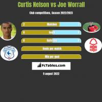 Curtis Nelson vs Joe Worrall h2h player stats