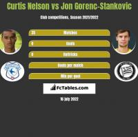 Curtis Nelson vs Jon Gorenc-Stankovic h2h player stats