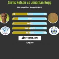 Curtis Nelson vs Jonathan Hogg h2h player stats