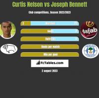 Curtis Nelson vs Joseph Bennett h2h player stats