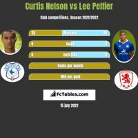 Curtis Nelson vs Lee Peltier h2h player stats