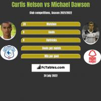 Curtis Nelson vs Michael Dawson h2h player stats