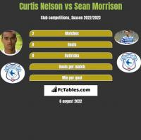 Curtis Nelson vs Sean Morrison h2h player stats