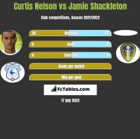 Curtis Nelson vs Jamie Shackleton h2h player stats
