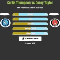 Curtis Thompson vs Corey Taylor h2h player stats