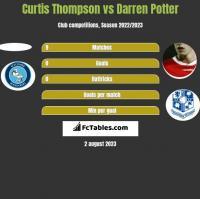 Curtis Thompson vs Darren Potter h2h player stats