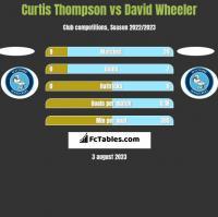 Curtis Thompson vs David Wheeler h2h player stats