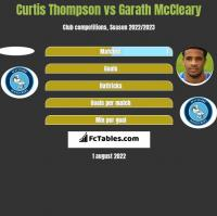 Curtis Thompson vs Garath McCleary h2h player stats
