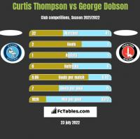 Curtis Thompson vs George Dobson h2h player stats