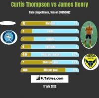 Curtis Thompson vs James Henry h2h player stats