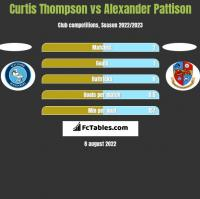 Curtis Thompson vs Alexander Pattison h2h player stats