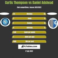 Curtis Thompson vs Daniel Adshead h2h player stats