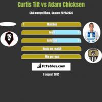 Curtis Tilt vs Adam Chicksen h2h player stats