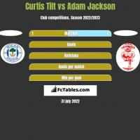 Curtis Tilt vs Adam Jackson h2h player stats