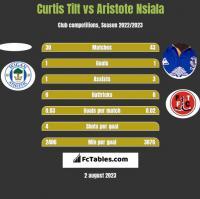 Curtis Tilt vs Aristote Nsiala h2h player stats