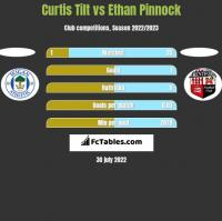 Curtis Tilt vs Ethan Pinnock h2h player stats