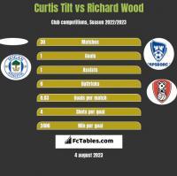 Curtis Tilt vs Richard Wood h2h player stats