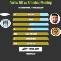 Curtis Tilt vs Brandon Fleming h2h player stats