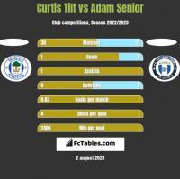 Curtis Tilt vs Adam Senior h2h player stats