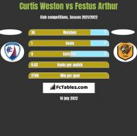 Curtis Weston vs Festus Arthur h2h player stats