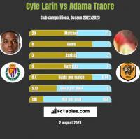 Cyle Larin vs Adama Traore h2h player stats