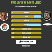 Cyle Larin vs Adem Ljajic h2h player stats