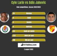 Cyle Larin vs Adis Jahovic h2h player stats