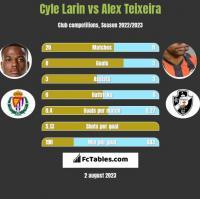 Cyle Larin vs Alex Teixeira h2h player stats