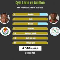 Cyle Larin vs Amilton h2h player stats