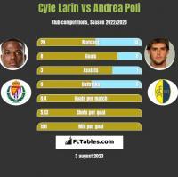 Cyle Larin vs Andrea Poli h2h player stats