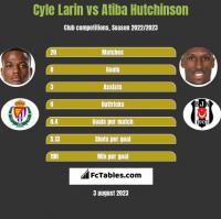 Cyle Larin vs Atiba Hutchinson h2h player stats