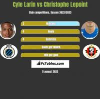 Cyle Larin vs Christophe Lepoint h2h player stats