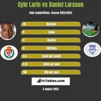 Cyle Larin vs Daniel Larsson h2h player stats