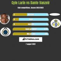 Cyle Larin vs Dante Vanzeir h2h player stats
