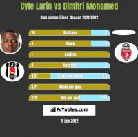 Cyle Larin vs Dimitri Mohamed h2h player stats