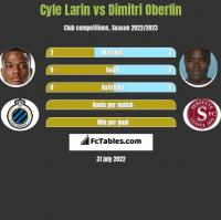 Cyle Larin vs Dimitri Oberlin h2h player stats