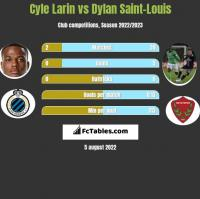 Cyle Larin vs Dylan Saint-Louis h2h player stats
