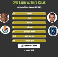 Cyle Larin vs Emre Colak h2h player stats