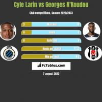 Cyle Larin vs Georges N'Koudou h2h player stats