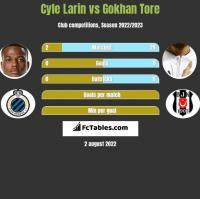 Cyle Larin vs Gokhan Tore h2h player stats
