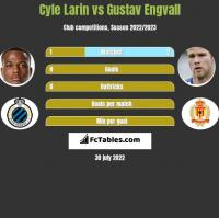 Cyle Larin vs Gustav Engvall h2h player stats