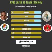 Cyle Larin vs Isaac Sackey h2h player stats