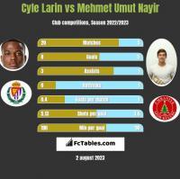 Cyle Larin vs Mehmet Umut Nayir h2h player stats