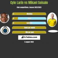 Cyle Larin vs Mikael Soisalo h2h player stats
