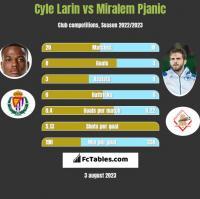 Cyle Larin vs Miralem Pjanic h2h player stats