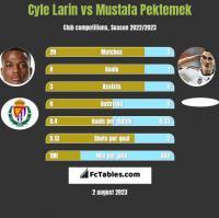 Cyle Larin vs Mustafa Pektemek h2h player stats