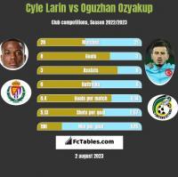 Cyle Larin vs Oguzhan Ozyakup h2h player stats