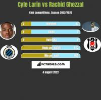 Cyle Larin vs Rachid Ghezzal h2h player stats