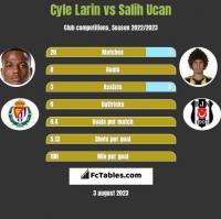 Cyle Larin vs Salih Ucan h2h player stats