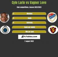 Cyle Larin vs Vagner Love h2h player stats